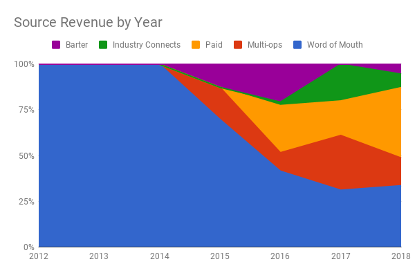 Revenue by Source YoY